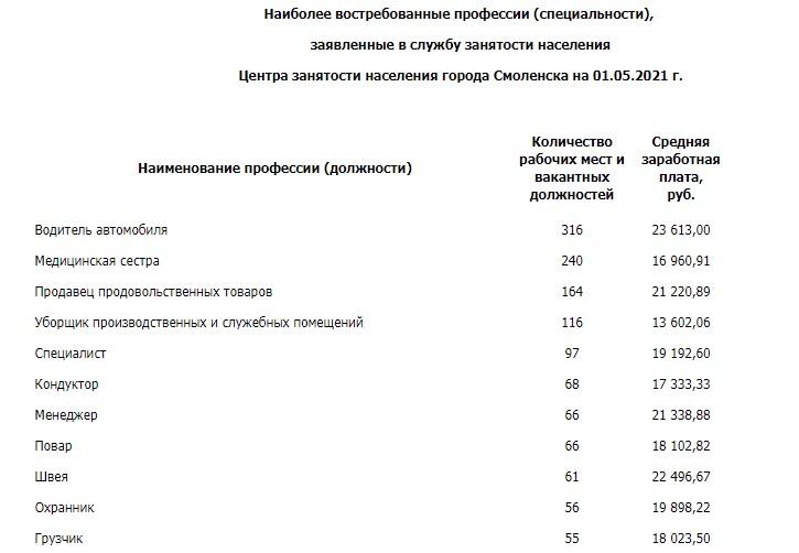 Число безработных в Смоленске снизилось более, чем в два раза