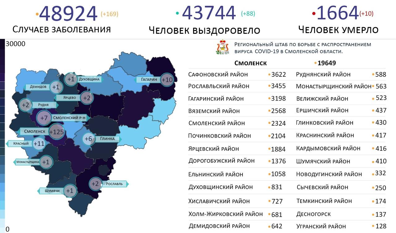 В Смоленске зарегистрировали рекордную заболеваемость ковидом за два месяца